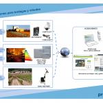 Proxima Systems. Soluciones para Viñedos, Bodegas