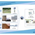 Proxima Systems. Soluciones para Secaderos, Incubadoras, Explotaciones ganaderas, etc