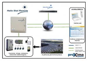 Esquema técnico de las soluciones para energía