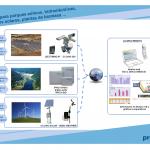 Proxima Systems. Soluciones para Plantas solares, Parques eólicos, Centrales hidroeléctricas, Plantas de biomasa.