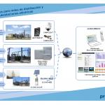 Proxima Systems. Soluciones para Subestaciones, Redes de distribución.