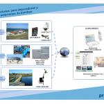 Proxima Systems. Soluciones para
