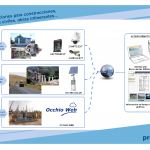 Proxima Systems. Soluciones para obras, contrucciones, obra civil, instalaciones itinerantes