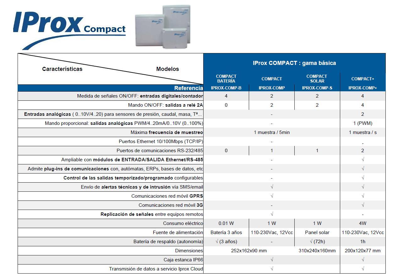 Tabla IProx Compact