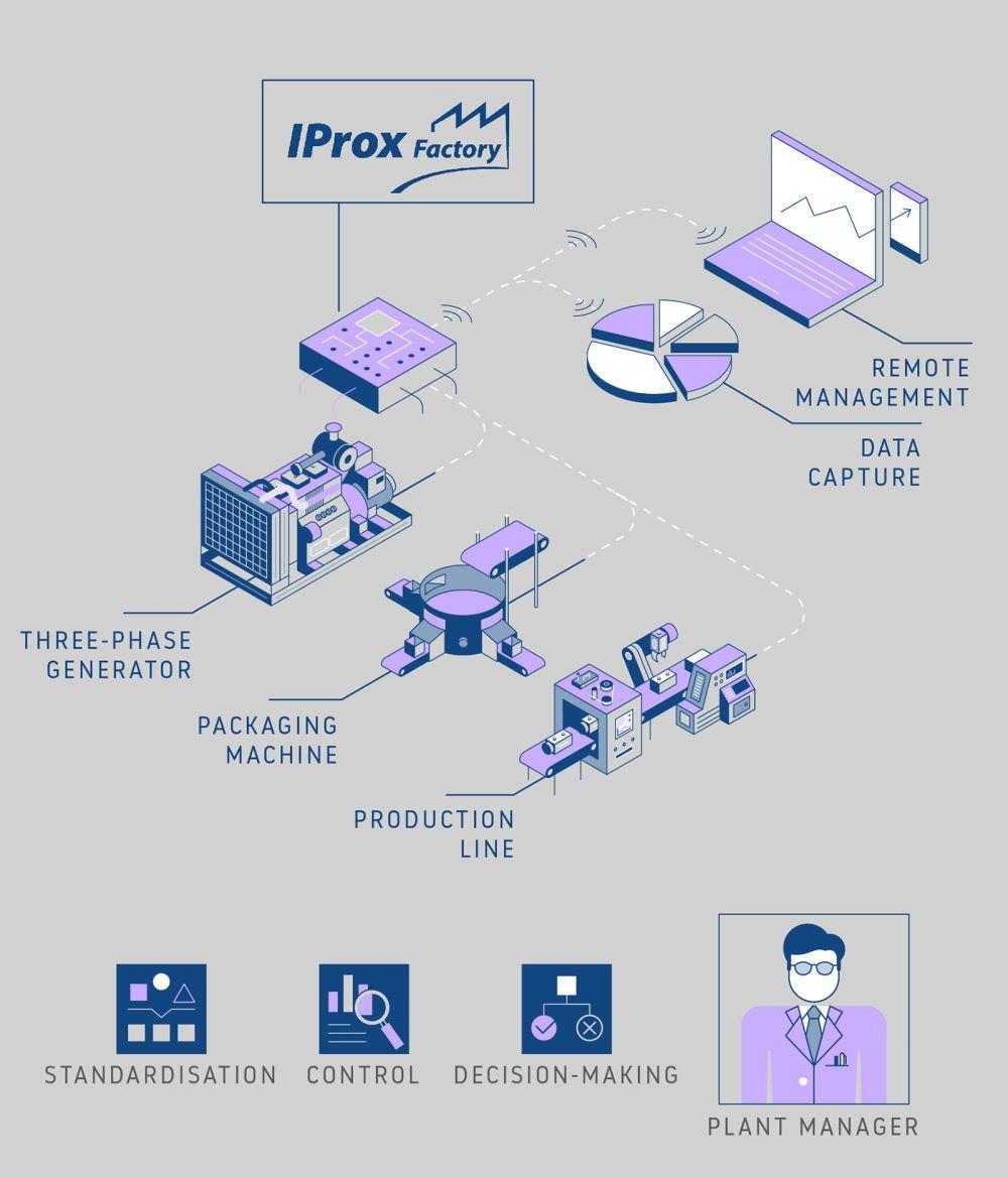 Esquema Automatización Industrial Proxima Systems