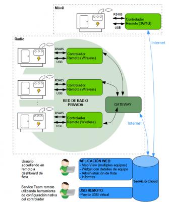 Descripción de las distintas opciones de funcionamiento de IPROX para gestión de flotas de generadores.